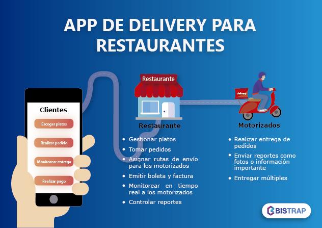 App Para delivery de restaurantes
